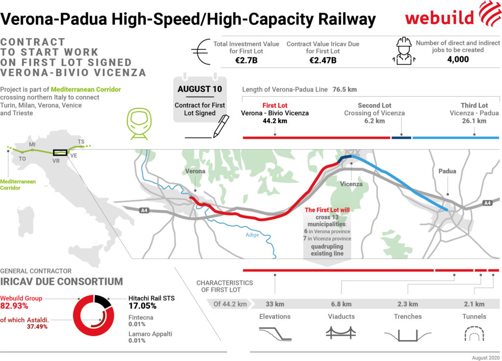 Verona-Padua high-speed, high-capacity railway