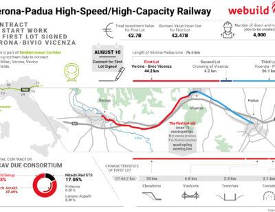 Work to Start on Latest Section of Verona-Padua High-Speed Rail Line