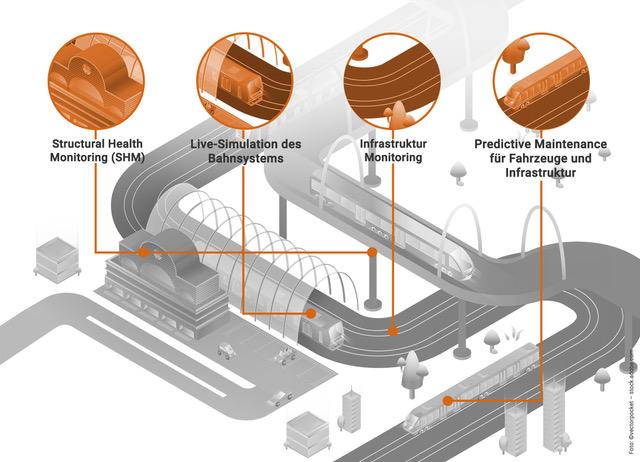 ASC Smart Sensor Systems for Rail Transport