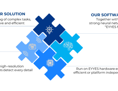 EYYES   Performance Overview