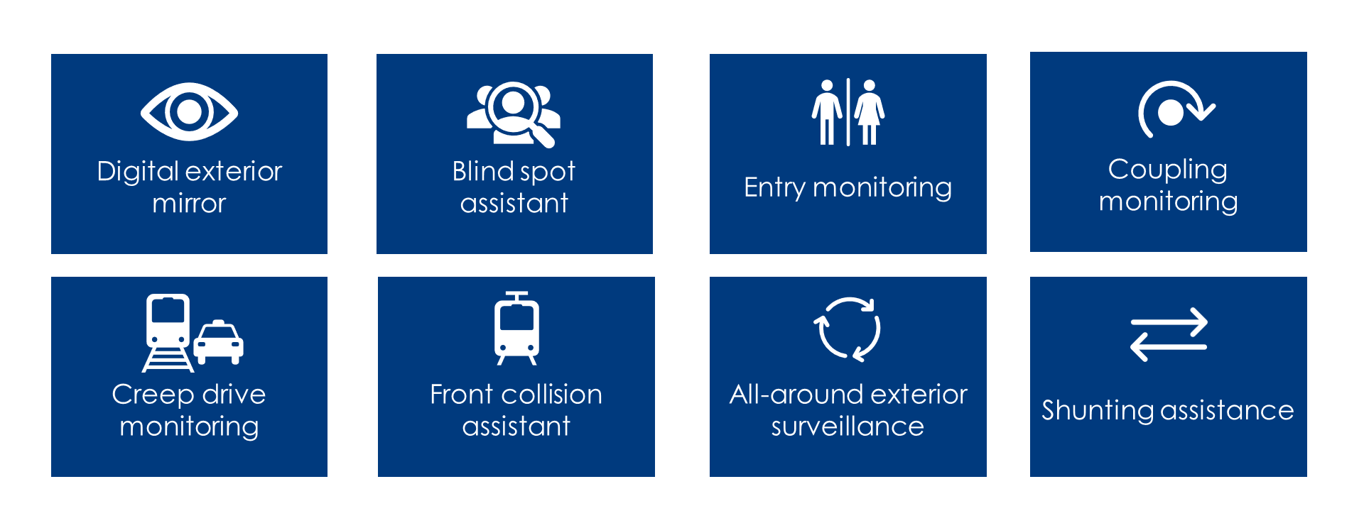 AI-driven, RailEye® 4 covers a side-mirror system with blind-spot-assistant for access surveillance, a silent running- and front collision surveillance system as well as coupling and shunt monitoring.