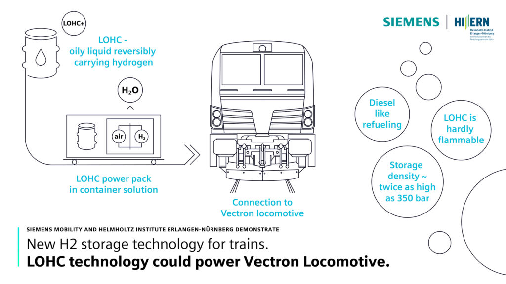 Siemens Mobility Partners with HI ERN to Research Liquid Organic Hydrogen Carrier (LOHC) Technology for rail transport.