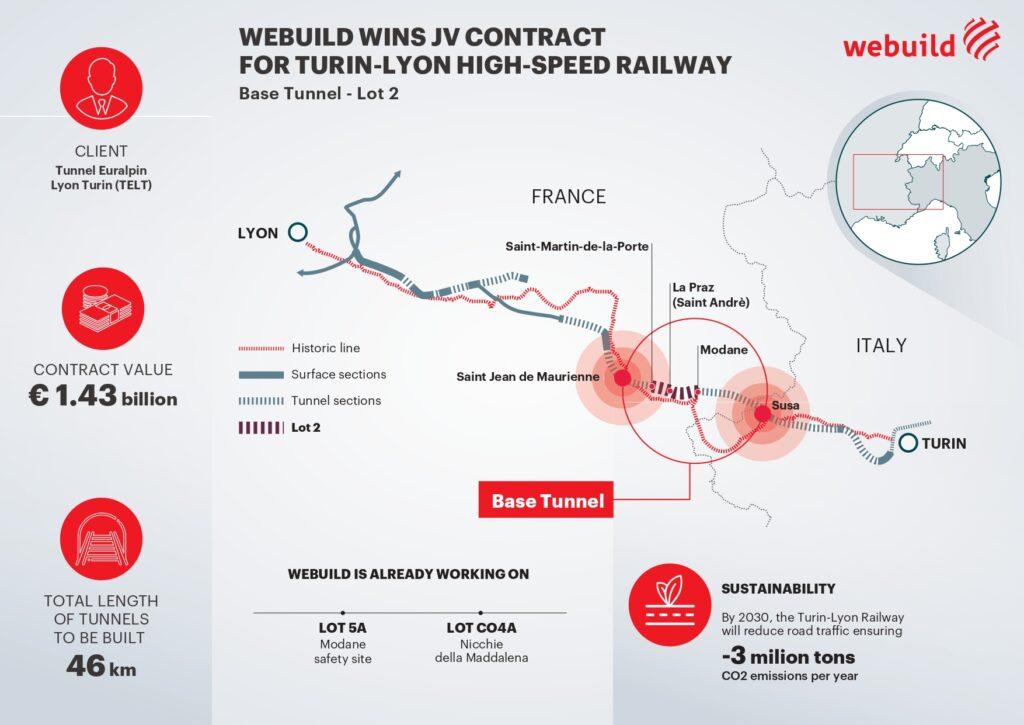 Webuild Turin-Lyon high-speed/high capacity railway infographic
