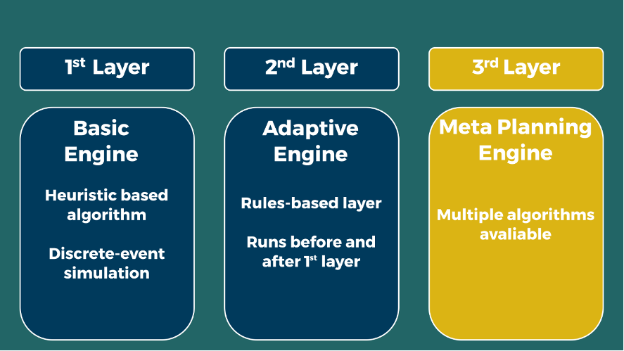 Adaptive Engine