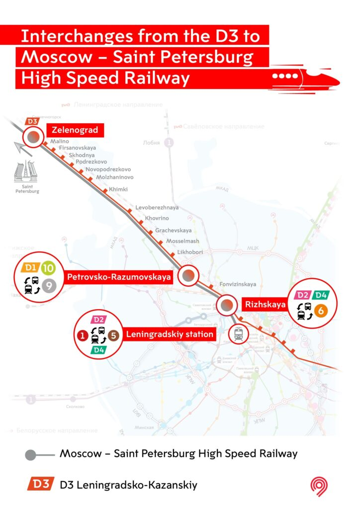 Interchanges from the D3 to Moscow - St Petersburg high speed railway