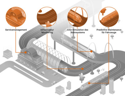 Smart Sensor Systems for a Strong Railway Infrastructure